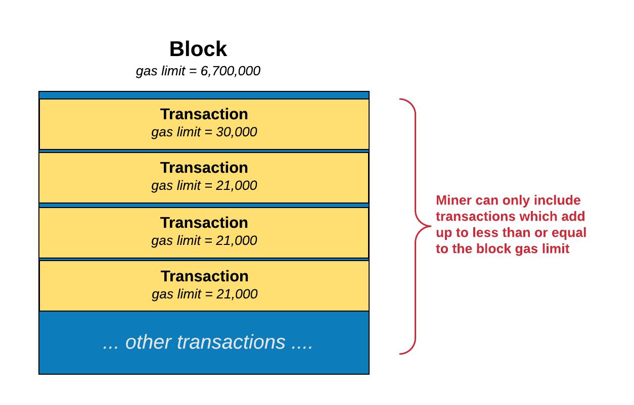blockchain scaling