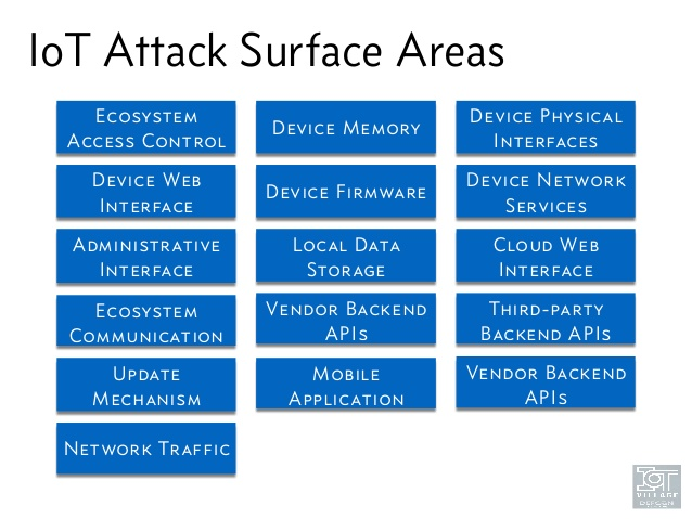 IoT attack survaces